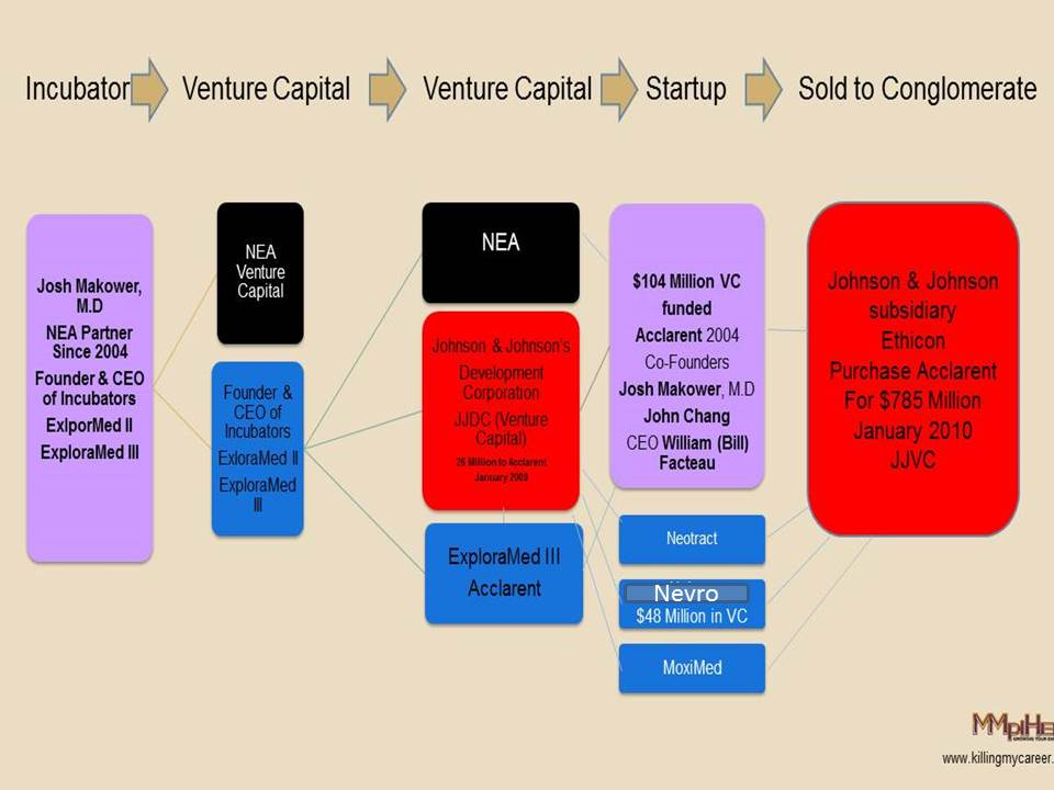Incubator-Venture-Capital-Startup-Conglomerate-Cycle-www_killingmycareer updated
