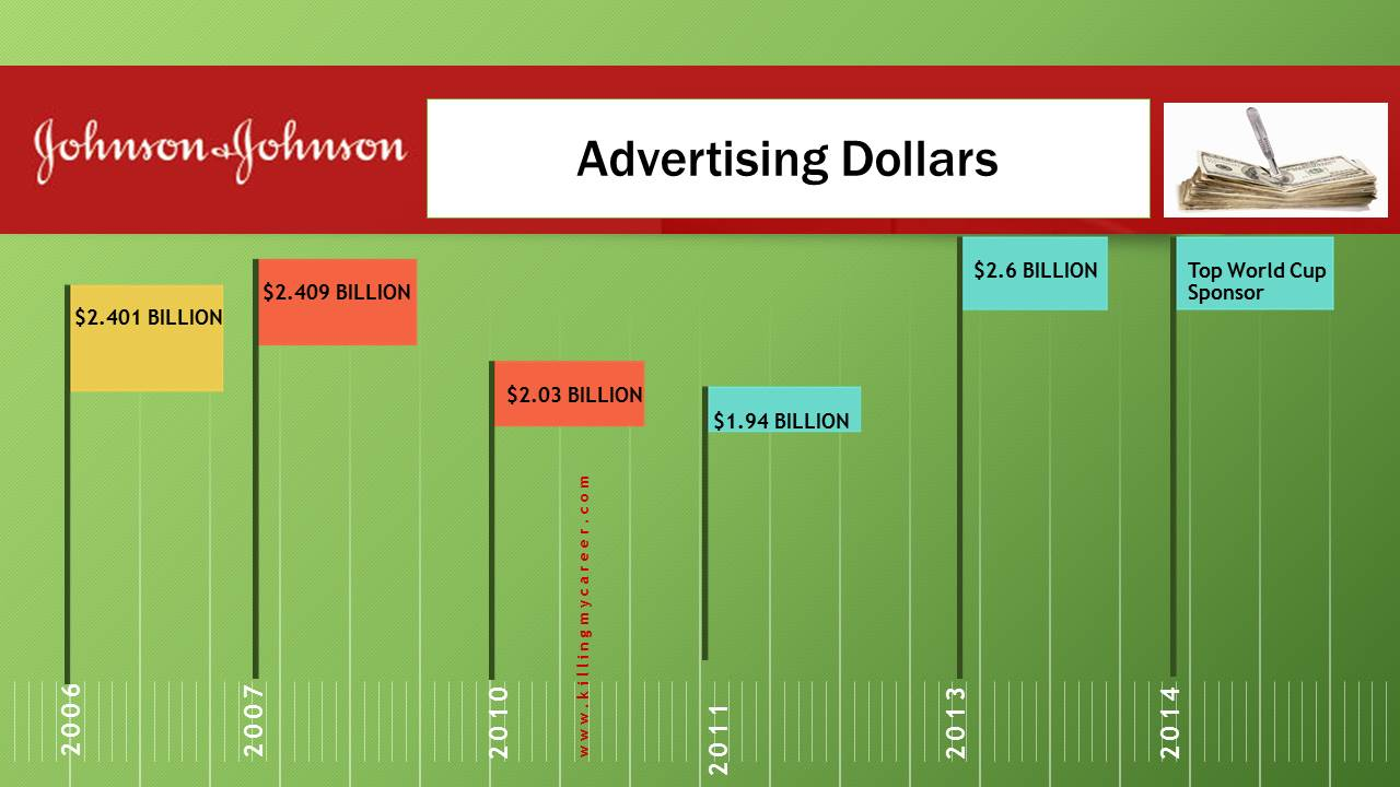 Johnson & Johson Advertising Infographic