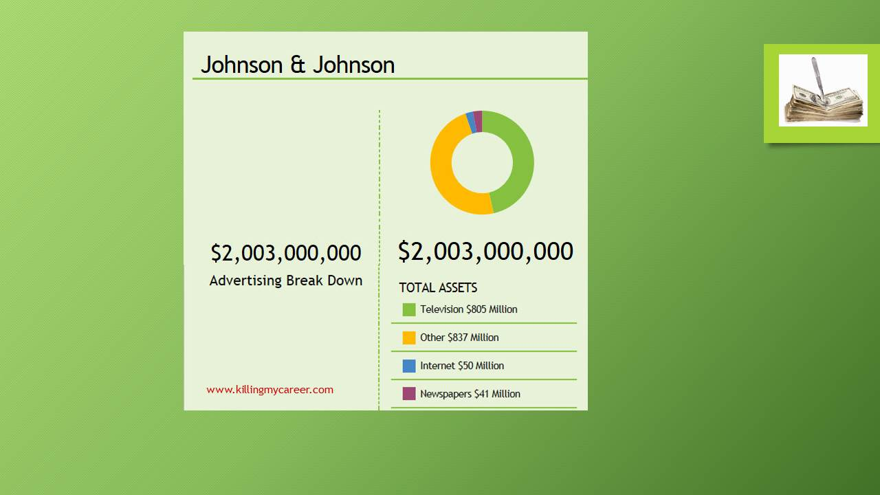 Johnson & Johnson Advertising Budget Breakdown