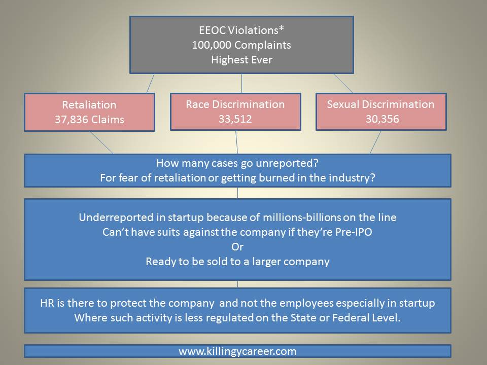 EEOC Violations lead to other unethical or illegal activity killing my career