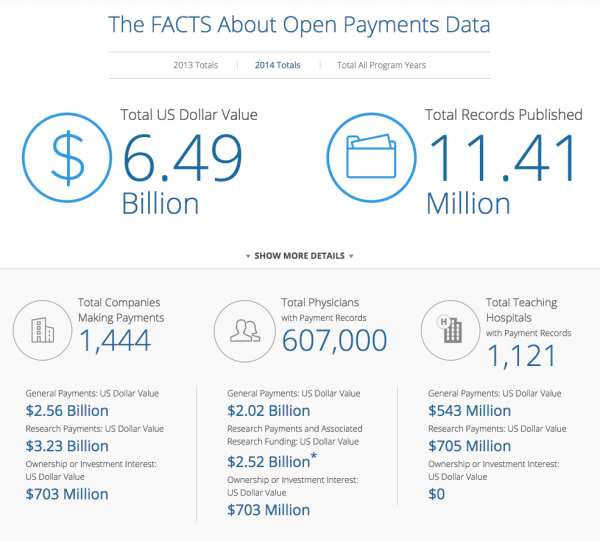 CMS Open Payments Data as it relates to payouts
