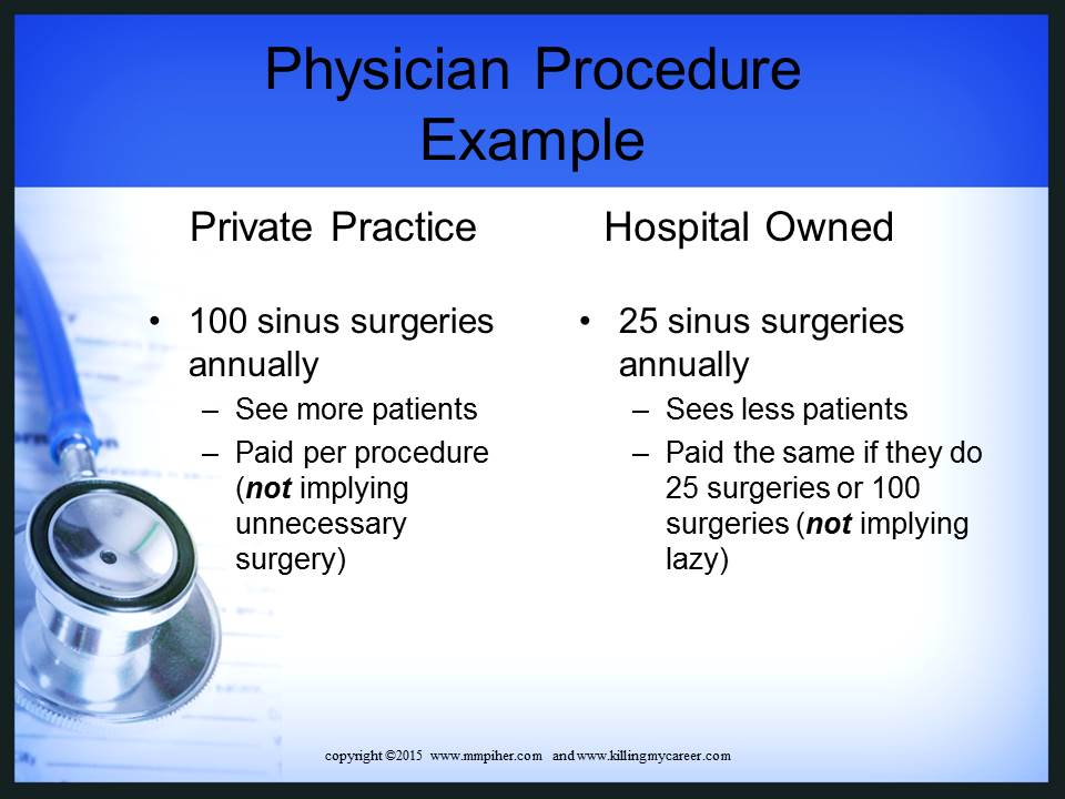 Physicians Private Practice vs. Hospital Owned Physican Procedure Example
