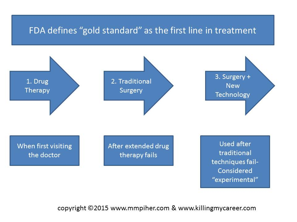 Gold Standard in Medicine FDA CMS Guidlines Explained