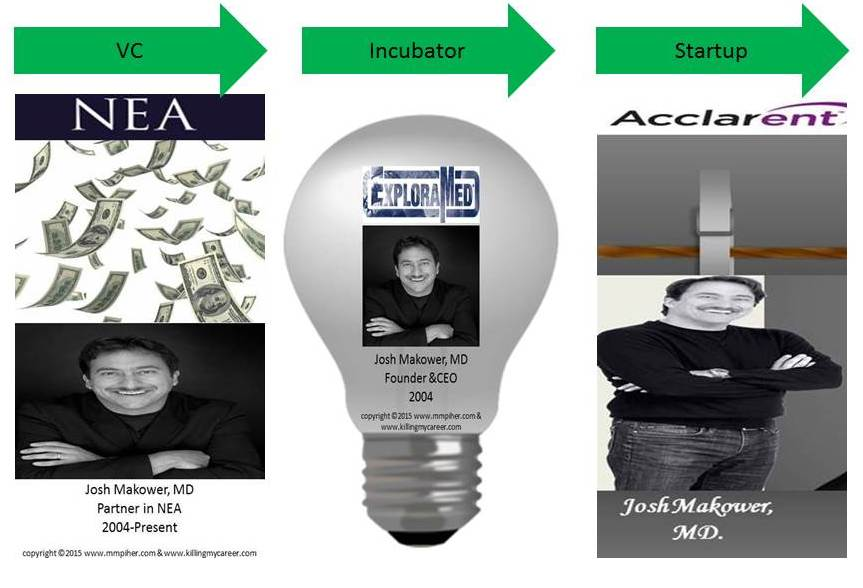 NEA Funded ExploraMed Created Startup Acclarent Josh Makower 1