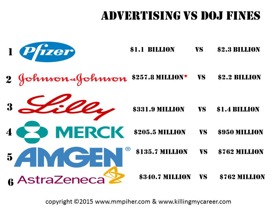 Top 10 Big Pharma DOJ Fines  vs Advertising Dollars 2014 Killing My Career