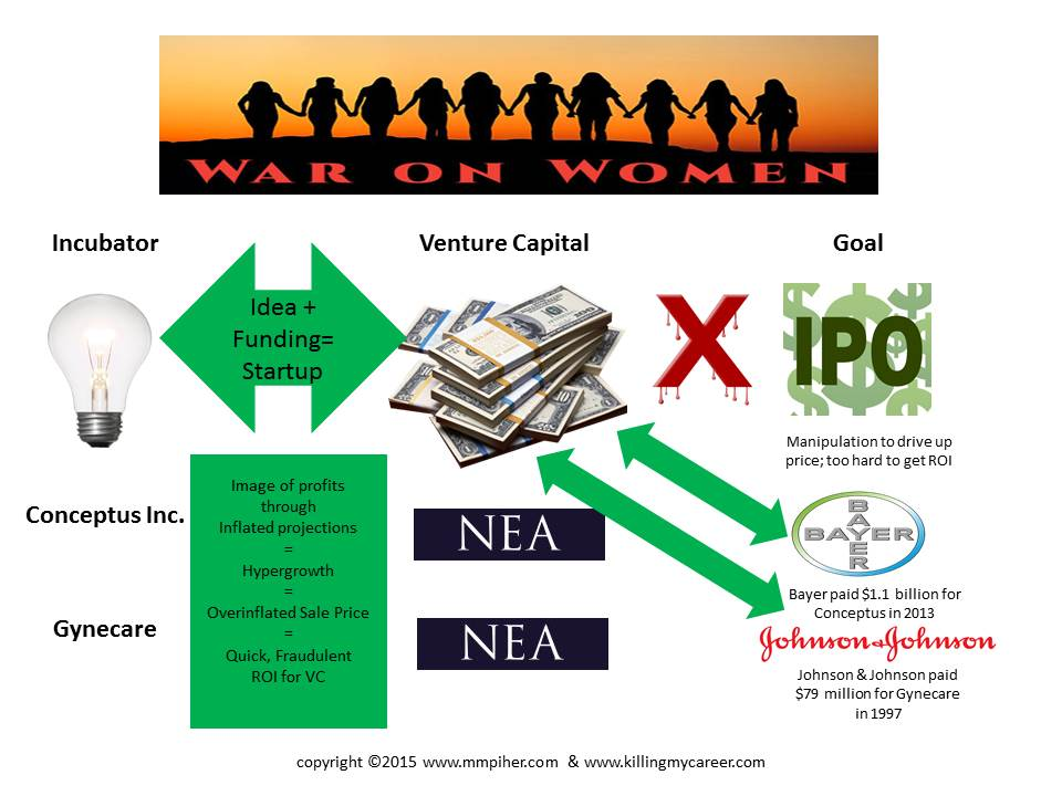 Venture Captial firm NEA funded the medical device war on women