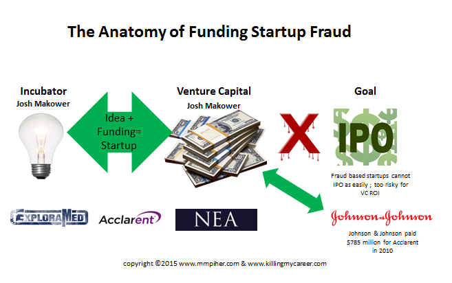 Follow the money to find fraud in startups