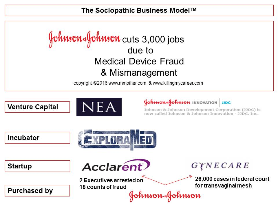 #JNJ cuts 3000 Jobs due to medical device fraud and mismanagement #TheSociopathicBusinessModel