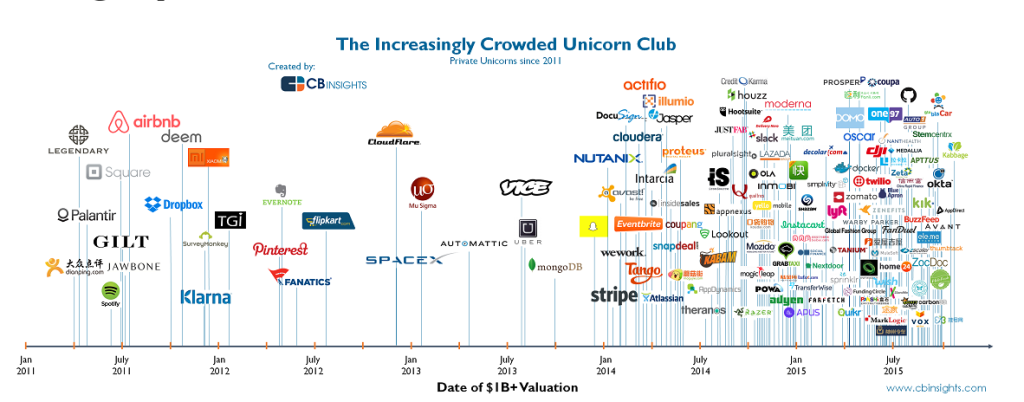 Look to unicorns to lead the way in tech fraud in 2016