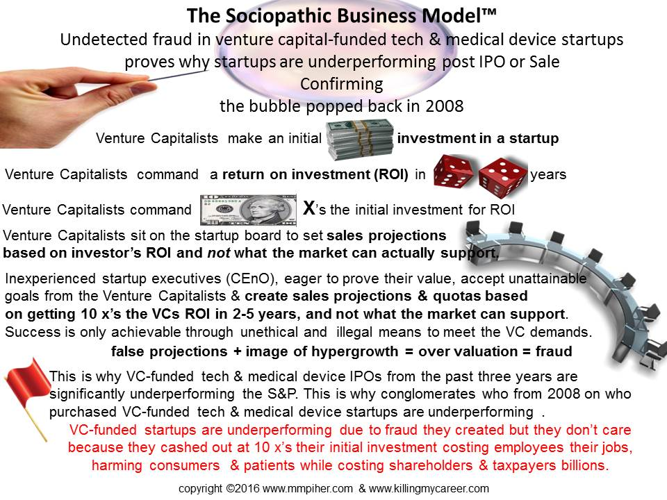The Sociopathic Business Model™ Undetected VC funded startup fraud is the reason for underperforming IPOs or Sales confirming the bubble popped in 2008
