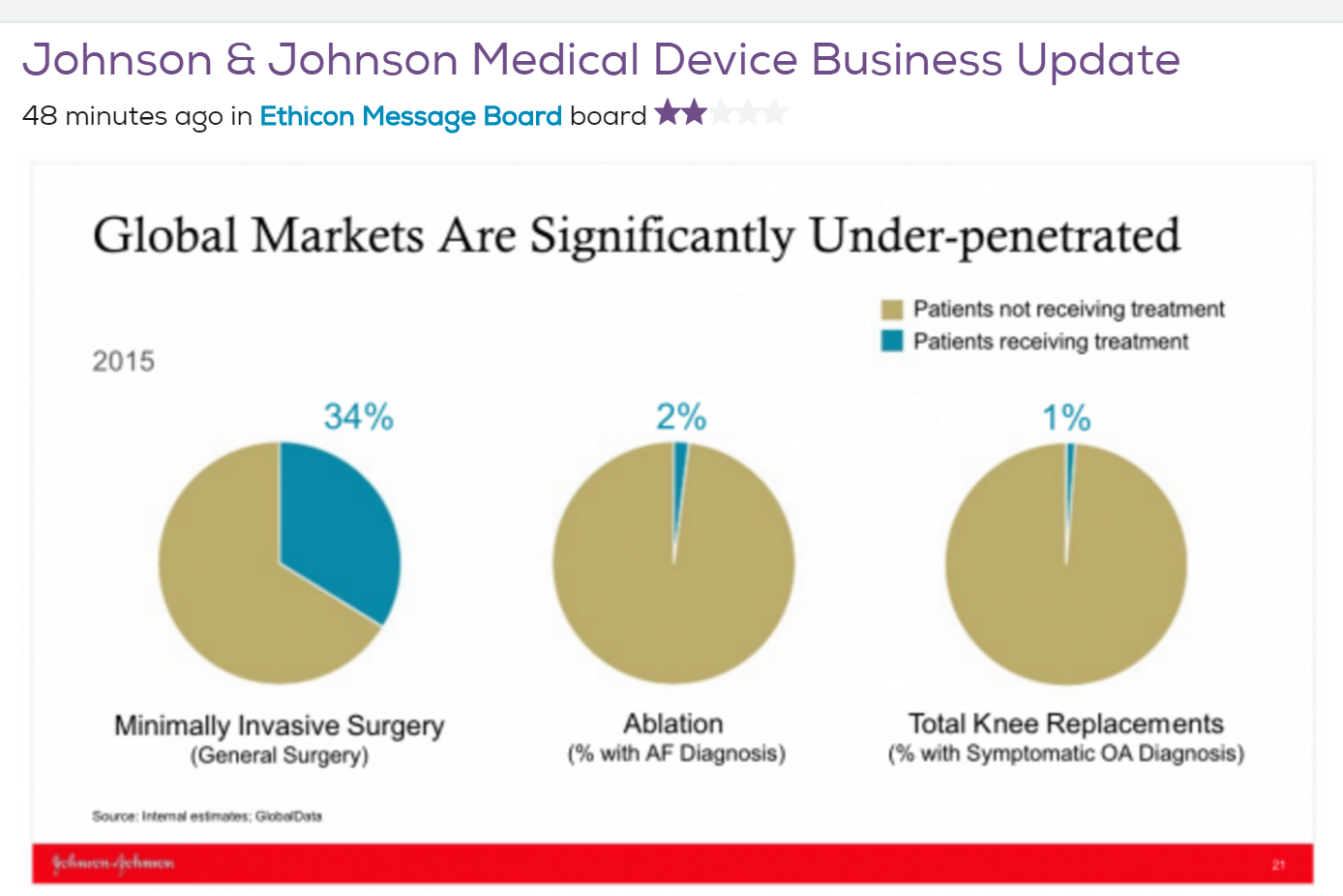 JNJ Manipulation of Facts Under Penetration is just a means to get investors ROI