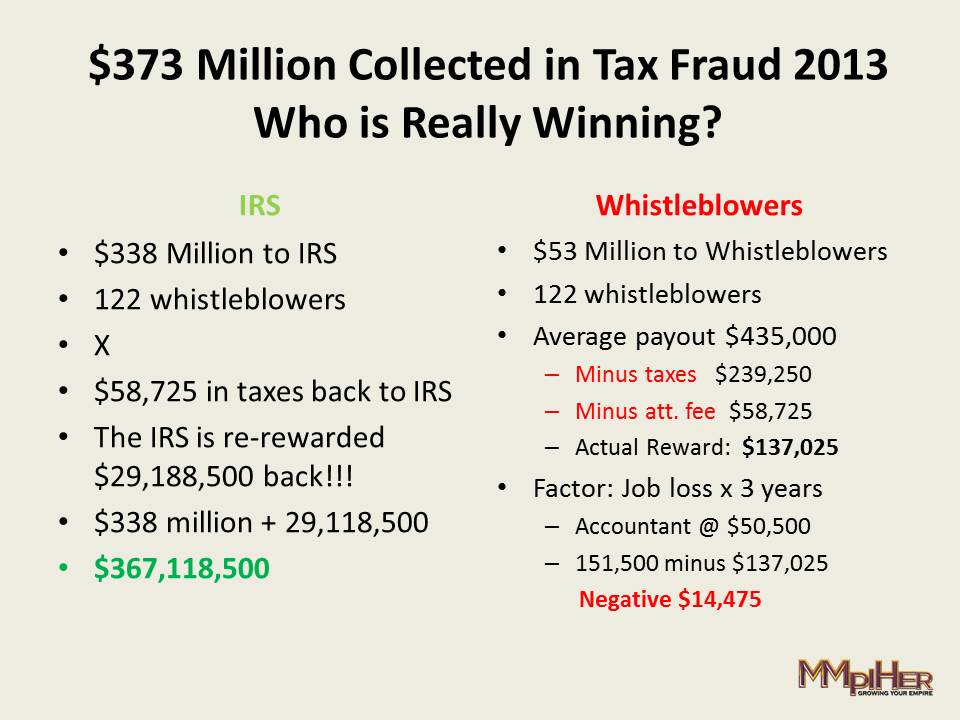 Whistleblower Share from IRS