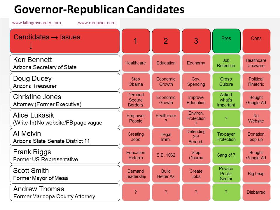 Infographic Race for Governor 2014 AZ Republican