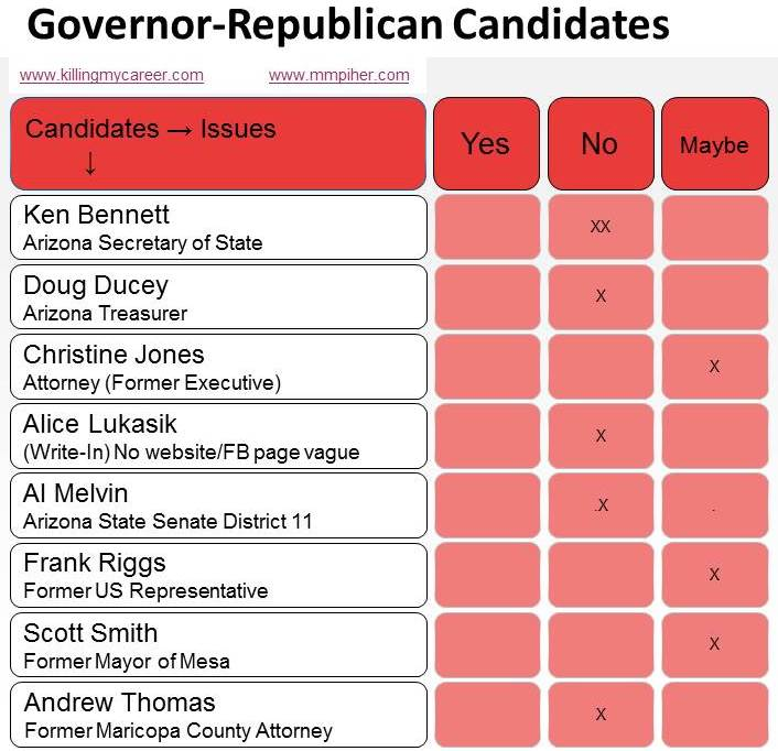 Yes No Maybe List Race for Governor 2014 AZ KillingMyCareer