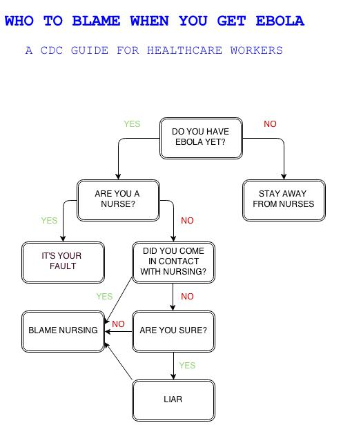 CDCBlame Chart for Ebola