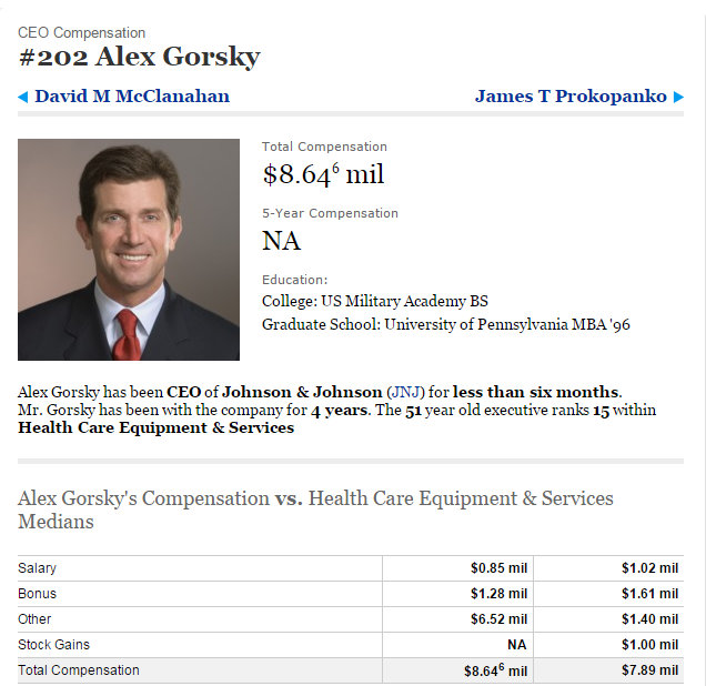 Alex Gorsky Ranking in Bonus and Salary