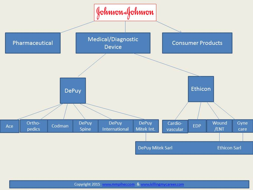 Johnson & Johnson Family Tree Pharma Device and Consumer