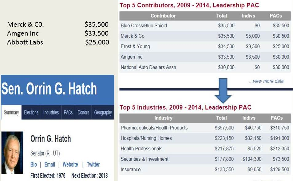 Senator Orrin Hatch Links to the Pharmaceutical Industry