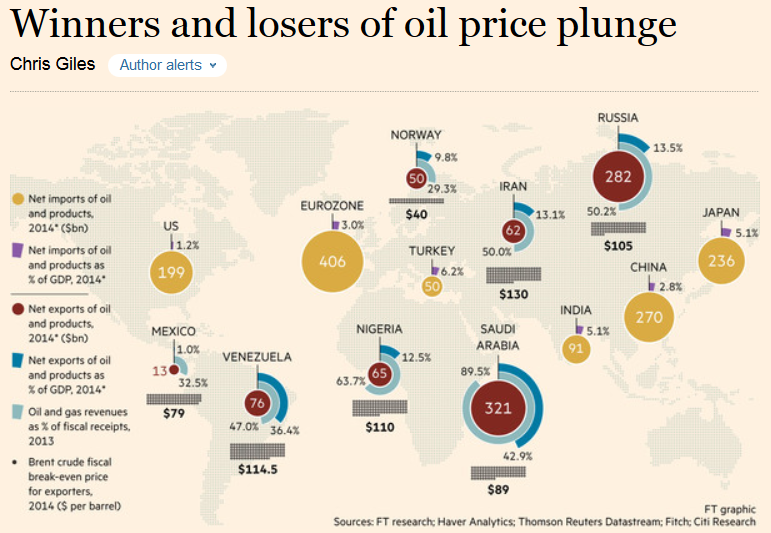 winners and losers Financial Times Infographic