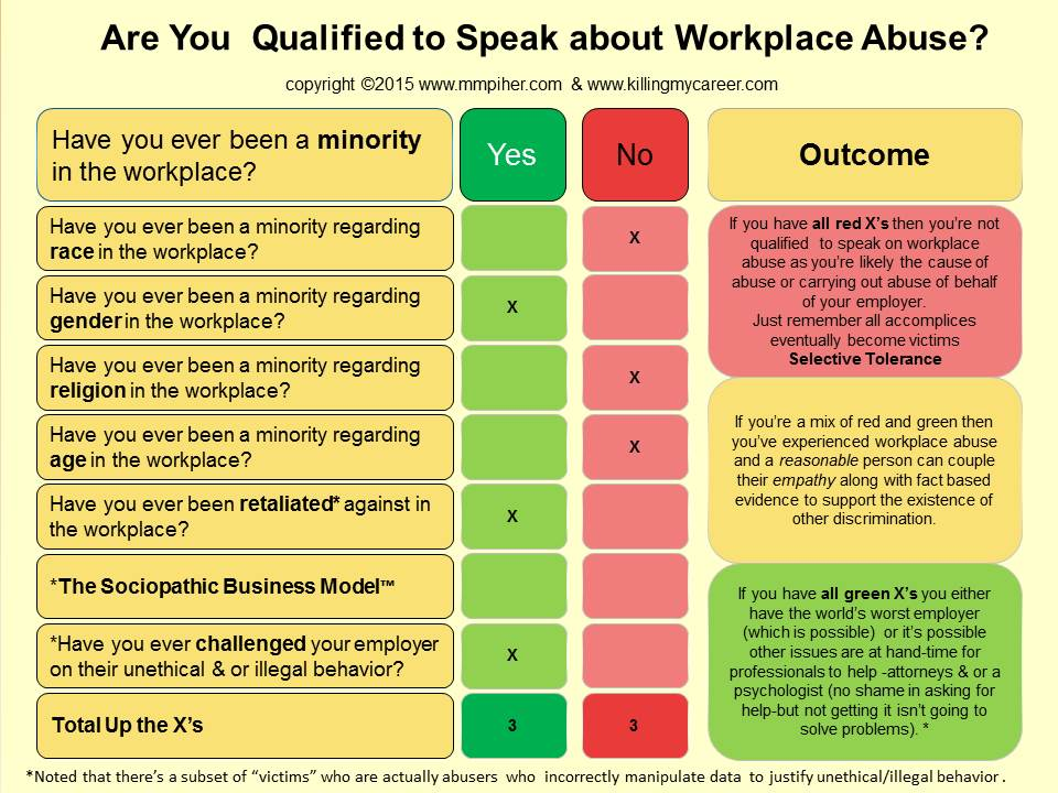 Qualified to Speak on Workplace Abuse The Sociopathic Business Model