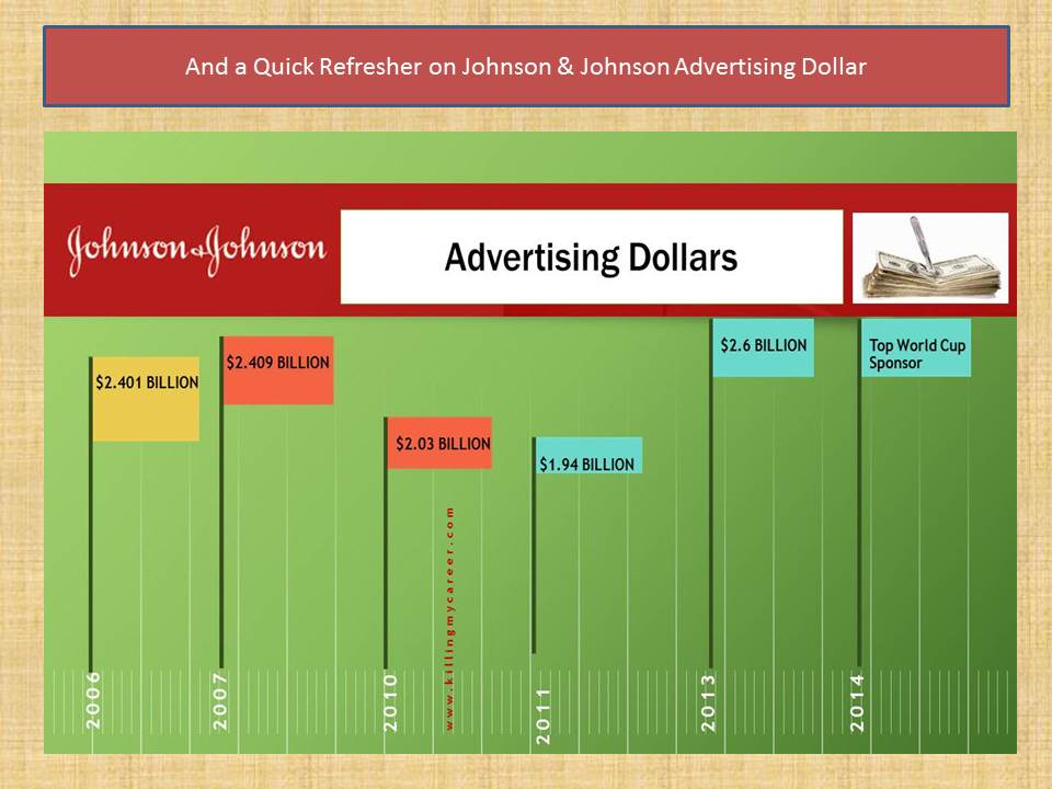 Johnson & Johnson Advertising spending from 2006 to 2014